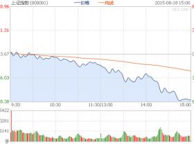 收评:沪指跌6.15%失守3800 两市再现千股跌停