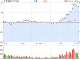 收评:沪指大涨4.89%重上3100点 两市上千股涨停