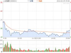 沪指跌2.86%失守2700点 深成指跌4.98%