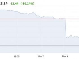 油价暴跌30%,全球资产连环下挫,金融危机风险攀升