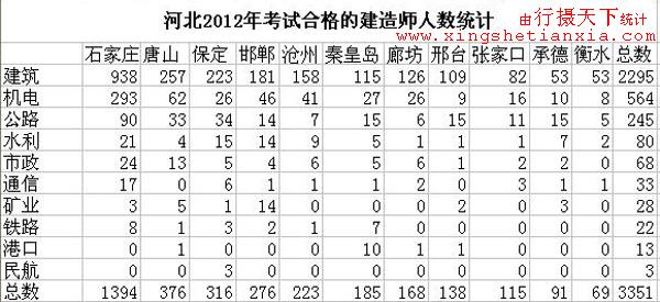 河北省2012年建造师通过人数