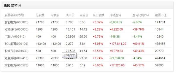 沪指涨2.93%重上2900点 100万资金今天收入7万