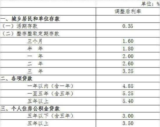 央行:存贷款降息0.25个百分点 同时定向降准