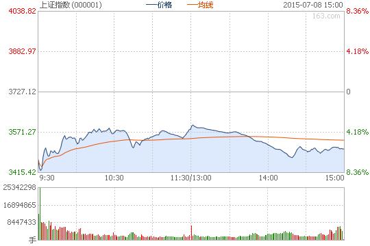 收评:沪指跌5.9%险守3500点 两市近900只股跌停