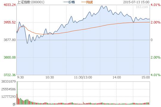 沪指涨2.39%盘中上4000 两市1500股涨停