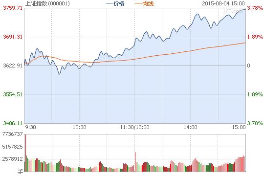 沪指涨3.69%重上3700