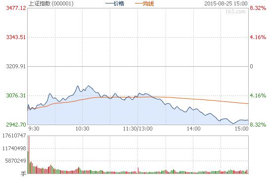 收评:沪指跌7.63%失守3000点 两市逾2000股跌停