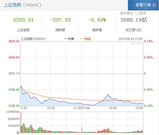 沪指缩量收跌8.49%