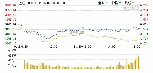 沪指收跌逾1%:四大行与两桶油猛涨 千股跌停