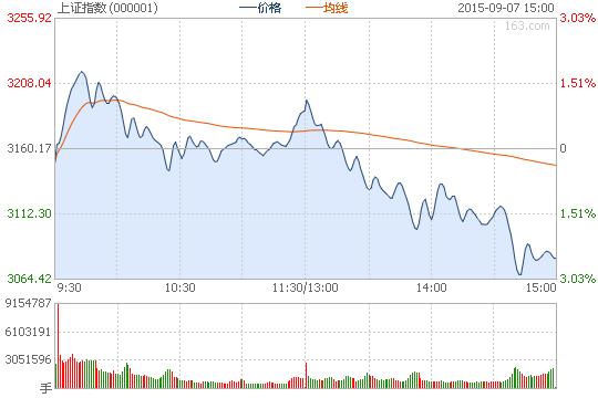 沪指跌2.52%失守3100点 银行保险板块领跌