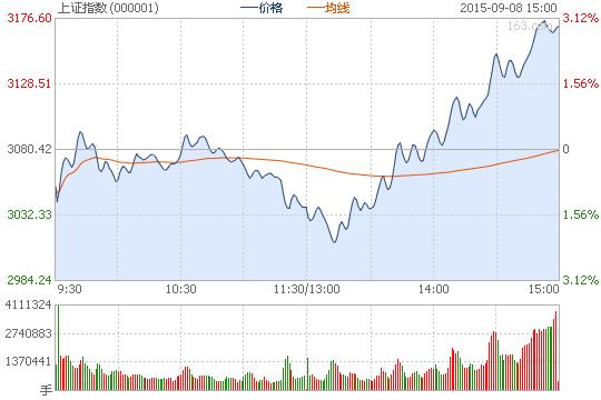 沪指V型反转涨2.92% 两市逾300股涨停