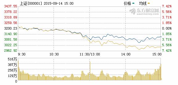 沪指跌2.67%险守3100 两市逾1400股跌停