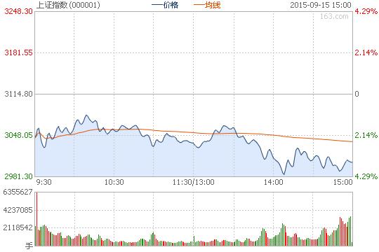 收评:沪指跌3.52%险守3000点 两市逾2000股下跌