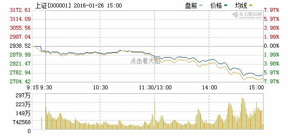 A股跌破2750点 创14个月来新低