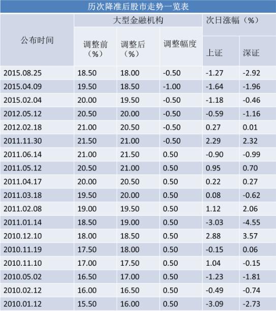 中国央行3月1日起下调存款准备金率0.5个百分点