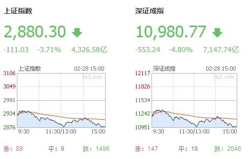 2020年2月28日沪指跌逾3%失守2900点,深市三大股指跌逾4%。